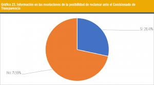 Gráfico 23. Información en las resoluciones de la posibilidad de reclamar ante el Comisionado de Transparencia.