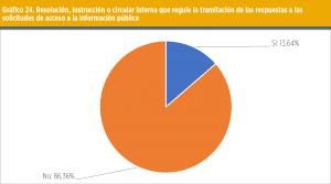 Gráfico 24. Resolución, instrucción o circular interna que regule la tramitación de las respuestas a las solicitudes de acceso a la información pública.