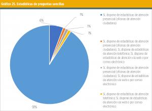 Gráfico 25. Estadísticas de preguntas sencillas.
